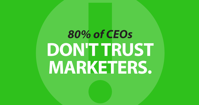 80% of CEOs don't trust Marketers.